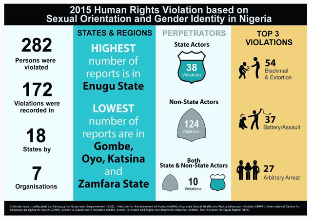 Summary of 2015 Nigerian human rights violation report, published by TIERS.