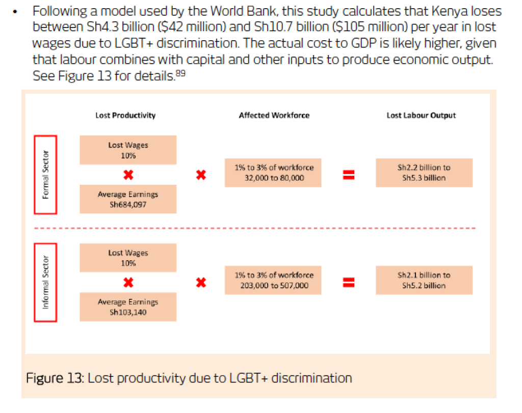 Here's how the Open for Business report estimated lost productivity in Kenya because of anti-LGBT+ discrimination.