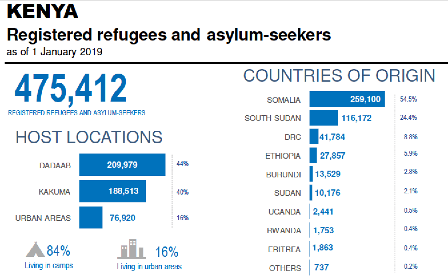 Kenya is host to more than 475,000 refugees. (Chart courtesy of U.N. High Commissioners for Refugees)