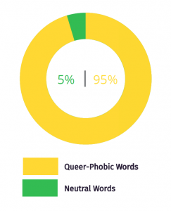 Only five percent of terms used to refer to the LGBTQ+ community in Iraqi media programs were deemed neutral and not queer-phobic.