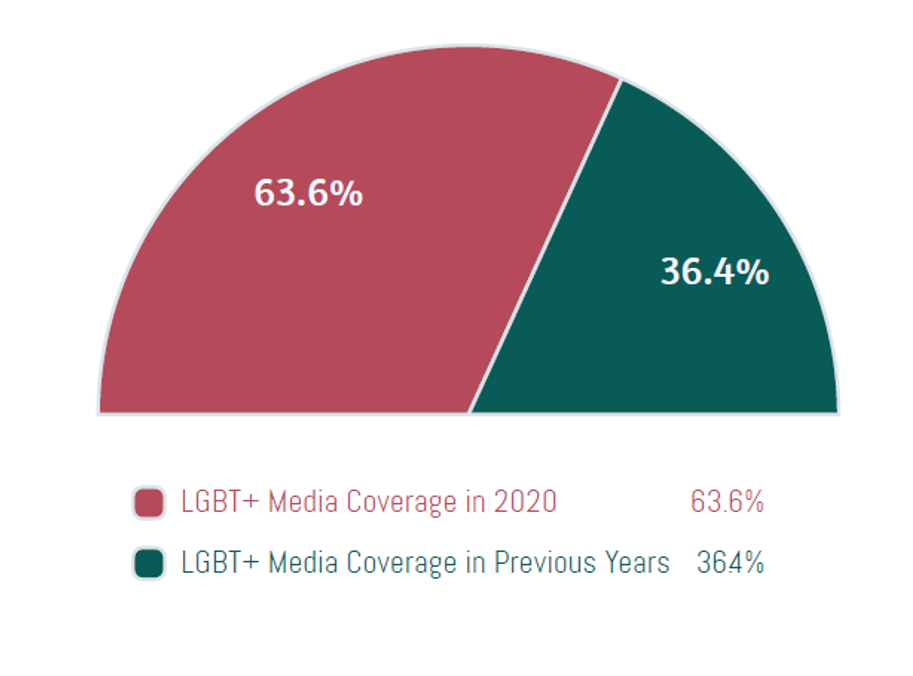 The reporting of LGBTQ+ stories has increased in recent years, but not always in a positive way.