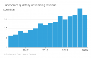 The Stop Hate for Profit movement has significantly decreased Facebook's ad revenue.